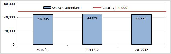 Hannover 96 attendances