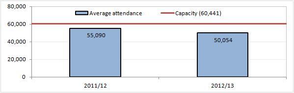 VfB Stuttgart attendances