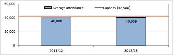 Werder Bremen attendances