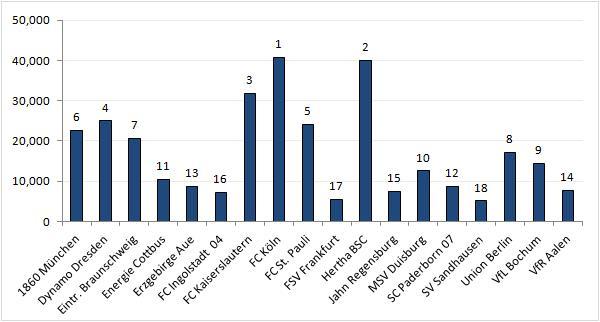 Chart 7: 2. Bundesliga club average attendances and ranking 2012-13.