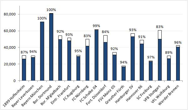 Chart 4: club fill rates 2012-13 (average attendance divided by stadium capacity)