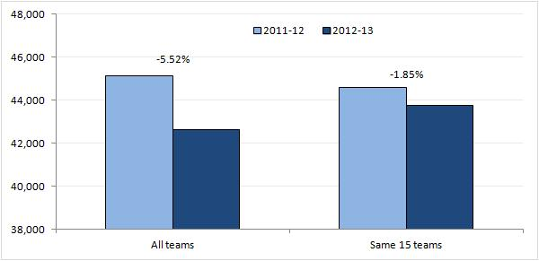 Chart 1: league attendance average 2012-13 vs 2011-12 (growth percentage in brackets)