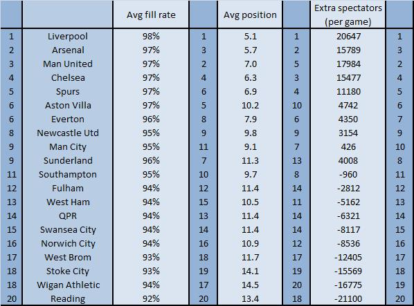 Table 1: appeal of clubs away from home (fill rate, position compared to other clubs, and extra spectator draw in absolute numbers)*