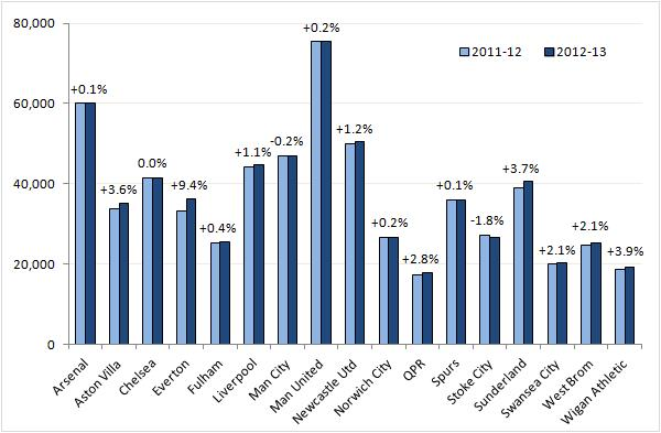 Chart 3: club average attendances 2012-13 vs 2011-12 and growth percentage