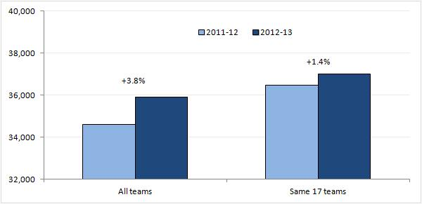 Chart 1: league attendance average 2012-13 vs 2011-12 and growth percentage