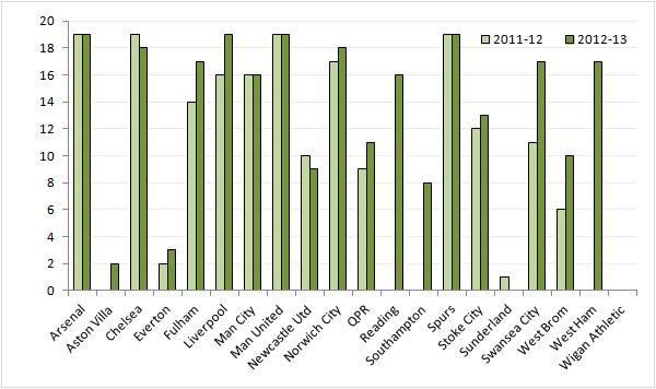 Chart 5: number of sold out matches 2012-13 vs 2011-12 (sell out = fill rate of 97% or higher)
